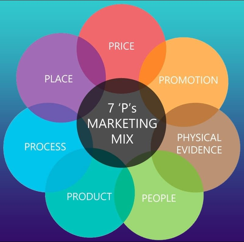 Facts About Evolution Of The Marketing Mix