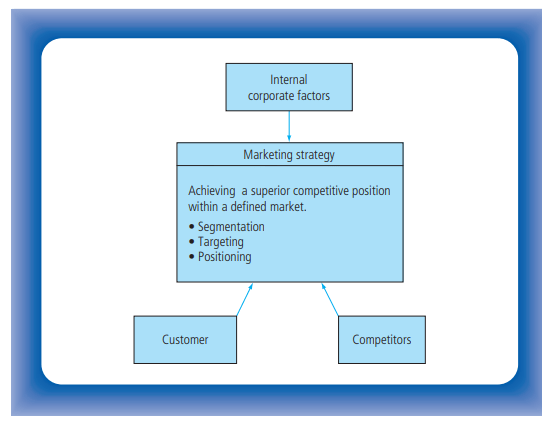 How To Pick The Right Marketing Strategy For Your Business