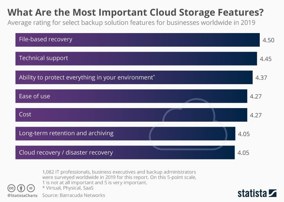 Best Cloud Storage and File-Sharing Provider For 2020